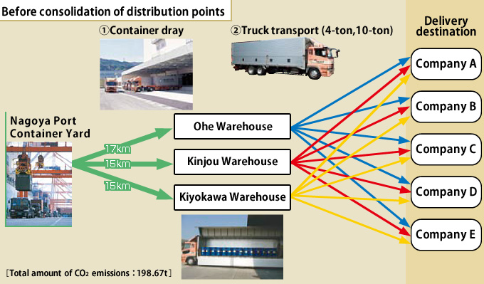 Reducing environmental impacts due to logistics activities